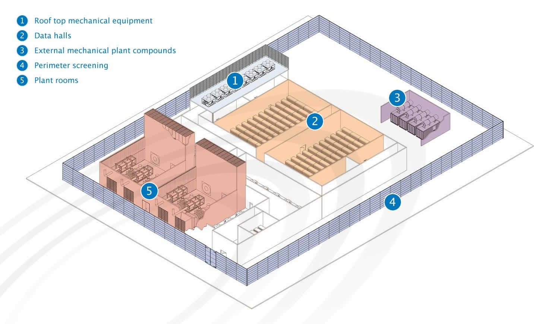 IAC Acoustics typical data centre
