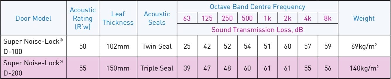 IAC Acoustics table for aoustic doors