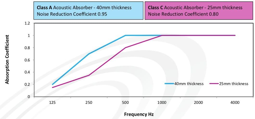 IAC Acoustics acoustic perfomance chart